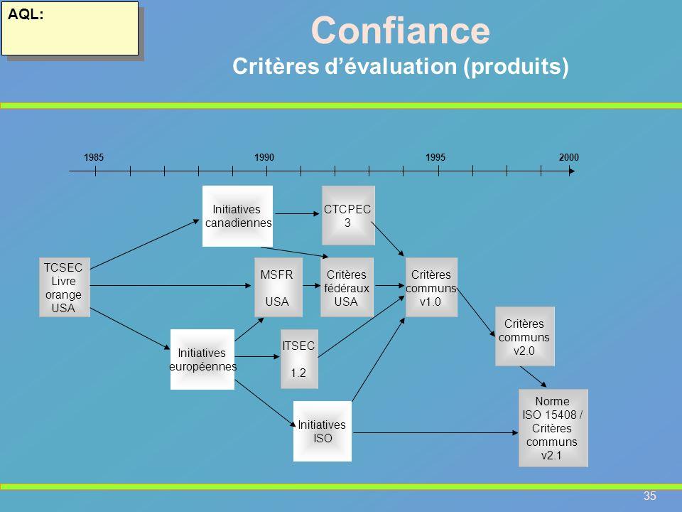 35 AQL: Confiance Critères dévaluation (produits) 198519901995 TCSEC Livre orange USA Initiatives canadiennes CTCPEC 3 MSFR USA Critères fédéraux USA