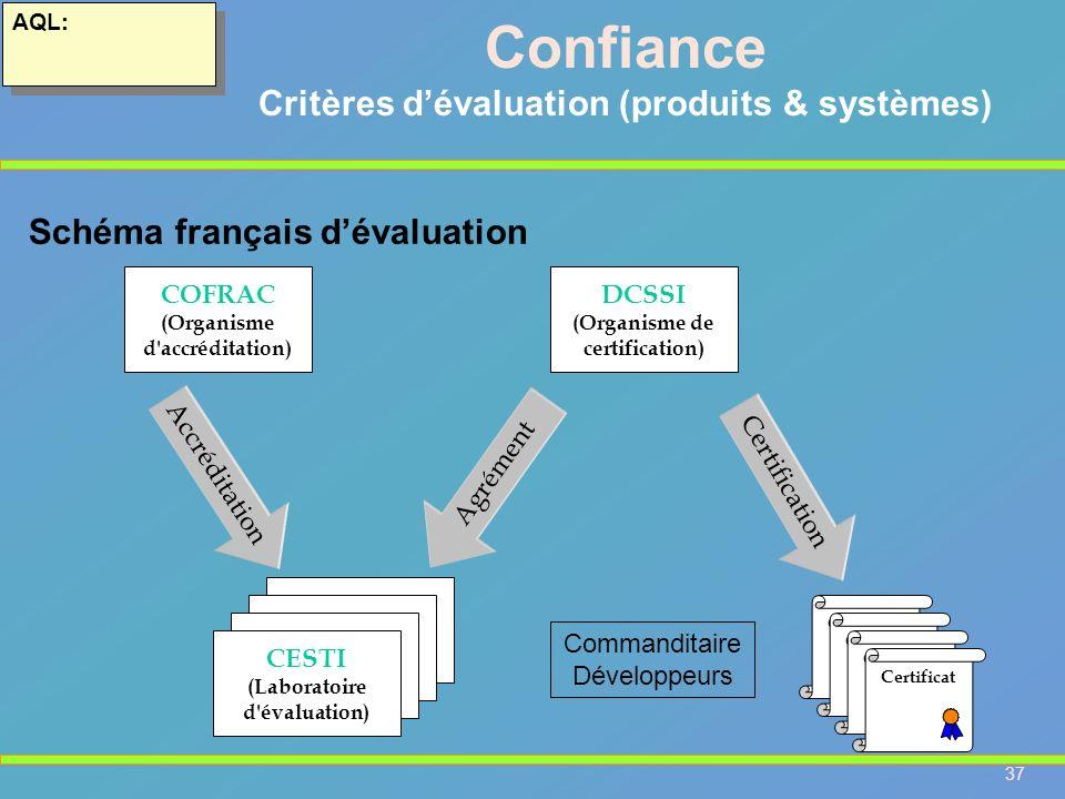 37 AQL: Confiance Critères dévaluation (produits & systèmes) Schéma français dévaluation Certificat DCSSI (Organisme de certification) CESTI (Laborato