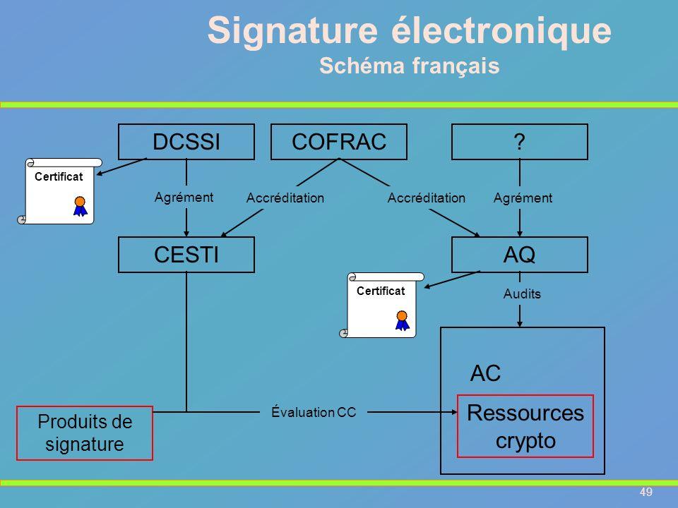 49 Signature électronique Schéma français AC Ressources crypto DCSSICOFRAC CESTI Agrément Accréditation Évaluation CC Certificat AQ ? AccréditationAgr