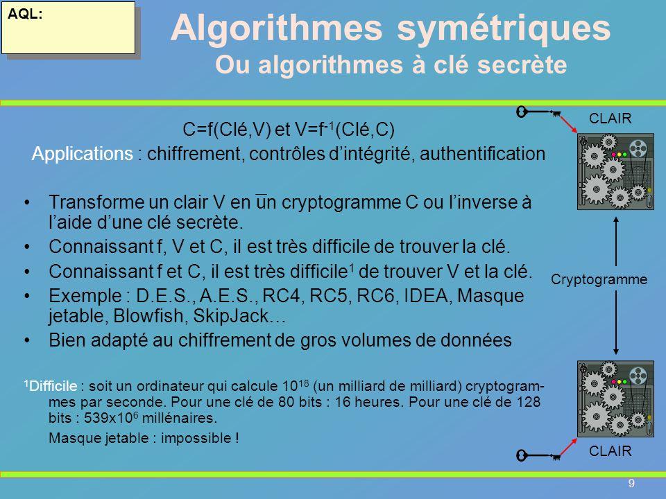 9 AQL: Algorithmes symétriques Ou algorithmes à clé secrète C=f(Clé,V) et V=f -1 (Clé,C) Applications : chiffrement, contrôles dintégrité, authentific