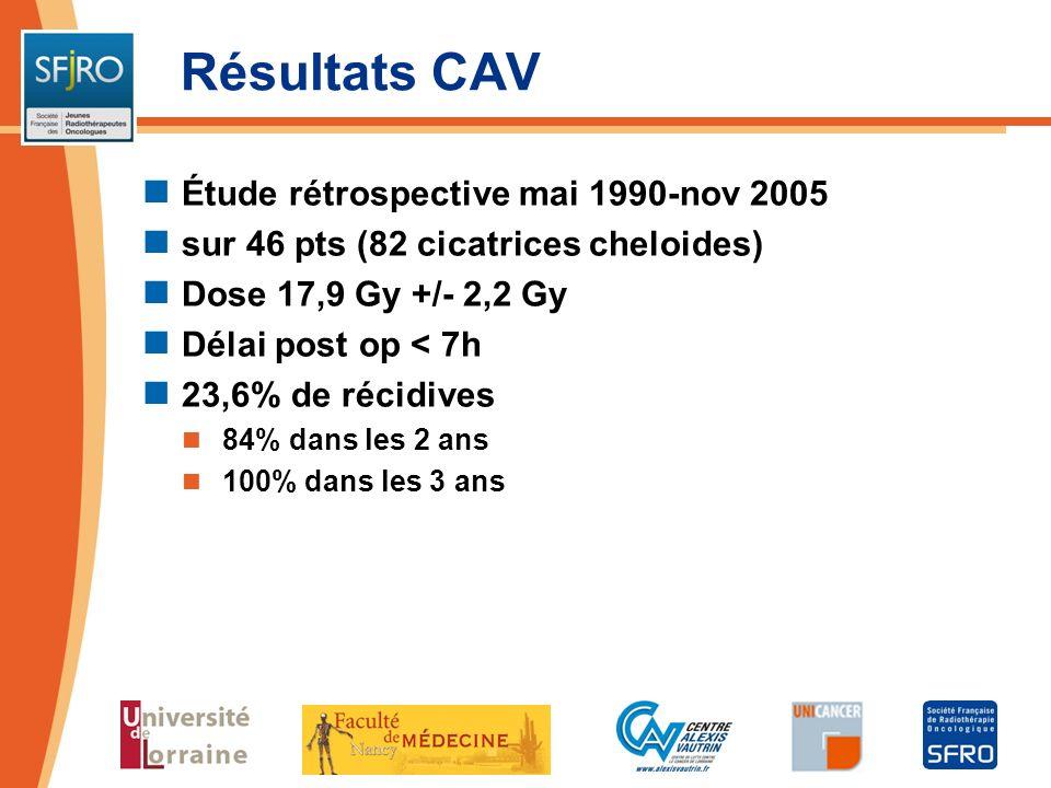 Résultats CAV Étude rétrospective mai 1990-nov 2005 sur 46 pts (82 cicatrices cheloides) Dose 17,9 Gy +/- 2,2 Gy Délai post op < 7h 23,6% de récidives
