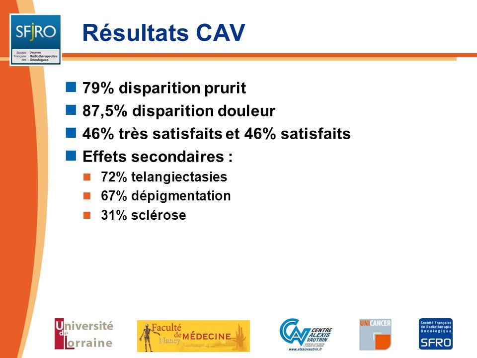 Résultats CAV 79% disparition prurit 87,5% disparition douleur 46% très satisfaits et 46% satisfaits Effets secondaires : 72% telangiectasies 67% dépi