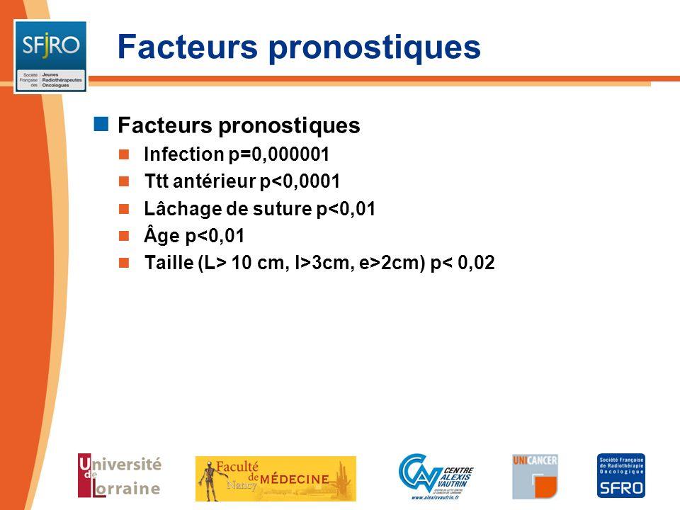 Facteurs pronostiques Infection p=0,000001 Ttt antérieur p<0,0001 Lâchage de suture p<0,01 Âge p<0,01 Taille (L> 10 cm, l>3cm, e>2cm) p< 0,02