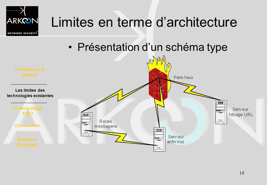 16 Présentation dun schéma type Limites en terme darchitecture Evolution de la menace La technologie FAST Les limites des technologies existantes Conc