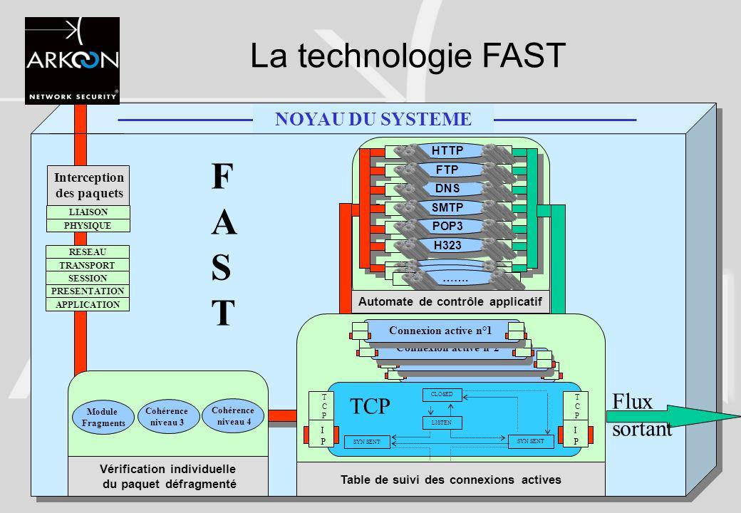 20 La technologie FAST Flux sortant PHYSIQUE LIAISON Module Fragments Cohérence niveau 3 Cohérence niveau 4 HTTP DNS FTP SMTP POP3 H323 ……. CLOSED LIS