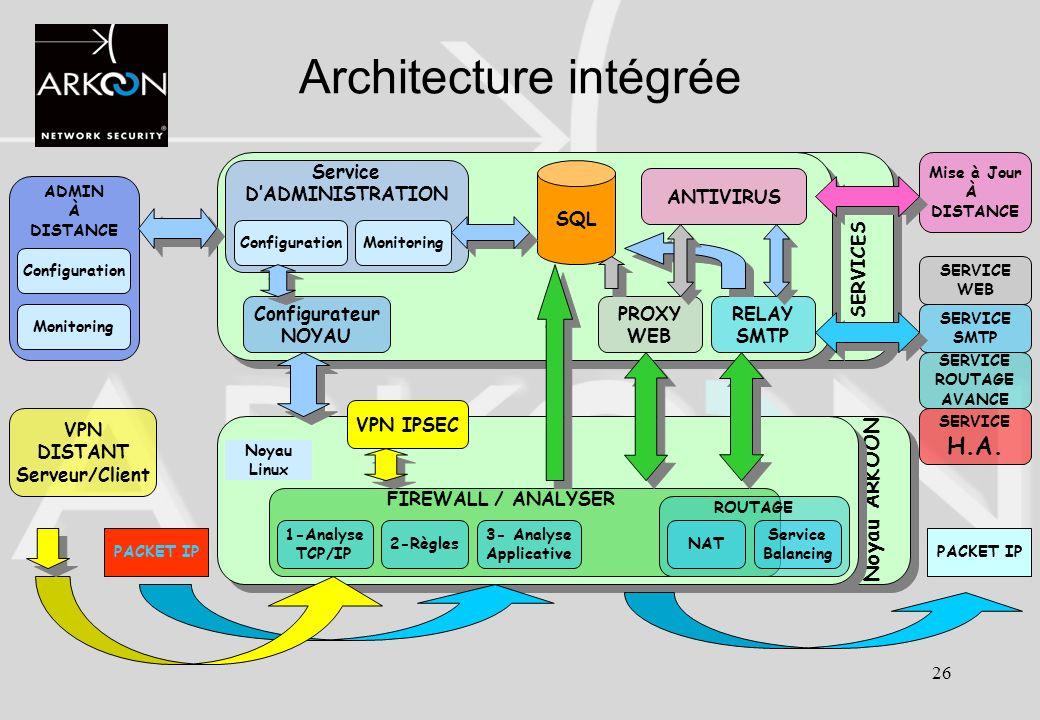 26 SERVICES Noyau ARKOON Architecture intégrée Noyau Linux FIREWALL / ANALYSER 1-Analyse TCP/IP 3- Analyse Applicative 2-Règles SQL Service DADMINISTR