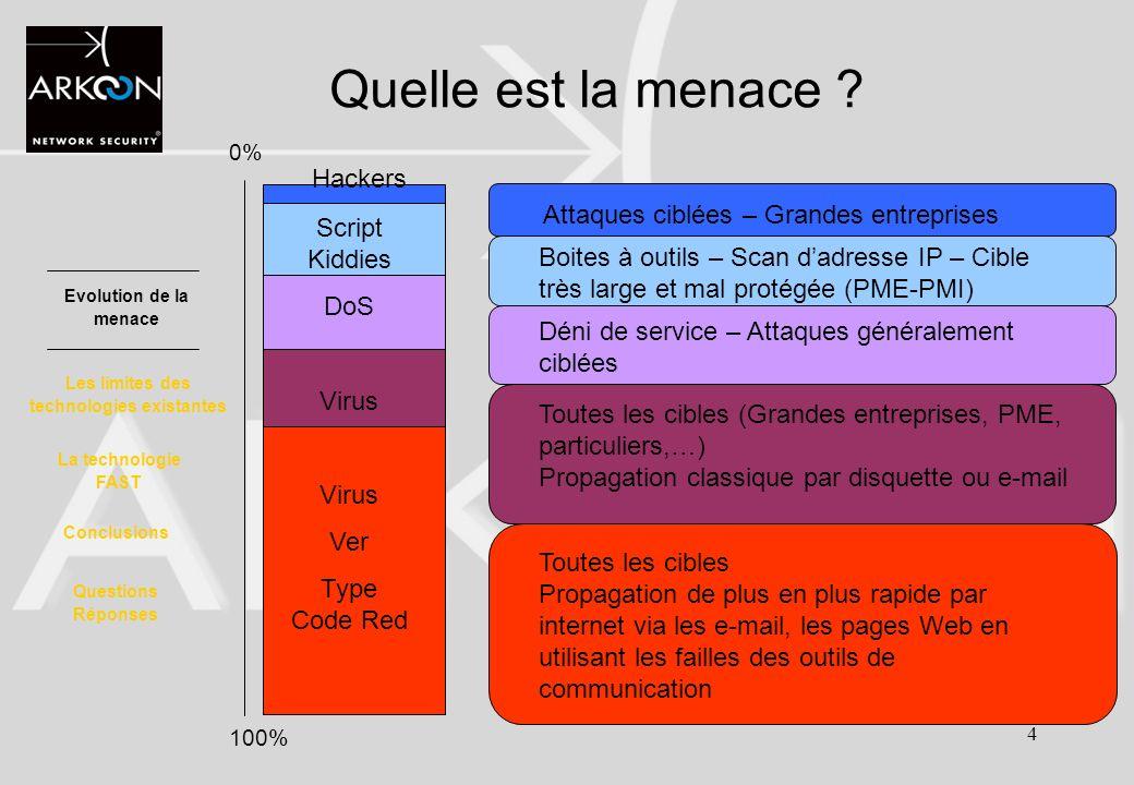 5 Niv 3 Niv 4 Niv 5 à 7 0% 100% Quelles types dattaques .
