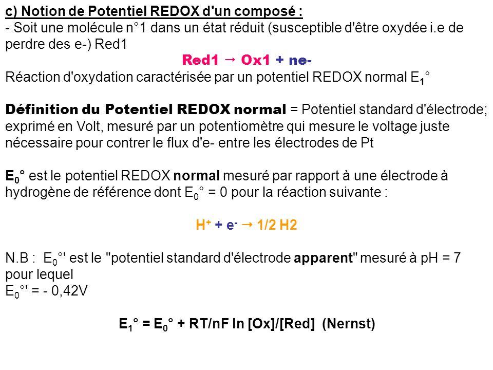 c) Notion de Potentiel REDOX d'un composé : - Soit une molécule n°1 dans un état réduit (susceptible d'être oxydée i.e de perdre des e-) Red1 Red1 Ox1
