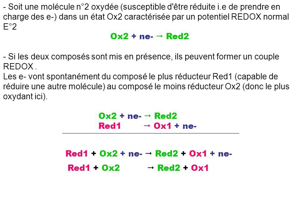 - Soit une molécule n°2 oxydée (susceptible d'être réduite i.e de prendre en charge des e-) dans un état Ox2 caractérisée par un potentiel REDOX norma