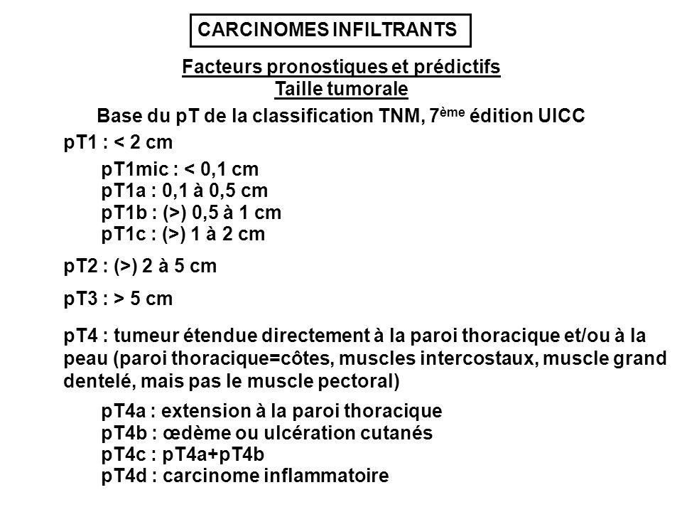 Taille tumorale Base du pT de la classification TNM, 7 ème édition UICC pT1 : < 2 cm pT1mic : < 0,1 cm pT1a : 0,1 à 0,5 cm pT1b : (>) 0,5 à 1 cm pT1c : (>) 1 à 2 cm pT2 : (>) 2 à 5 cm pT3 : > 5 cm pT4 : tumeur étendue directement à la paroi thoracique et/ou à la peau (paroi thoracique=côtes, muscles intercostaux, muscle grand dentelé, mais pas le muscle pectoral) pT4a : extension à la paroi thoracique pT4c : pT4a+pT4b pT4b : œdème ou ulcération cutanés pT4d : carcinome inflammatoire Facteurs pronostiques et prédictifs CARCINOMES INFILTRANTS