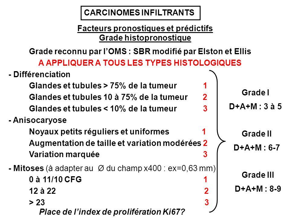 Facteurs pronostiques et prédictifs Grade histopronostique Grade reconnu par lOMS : SBR modifié par Elston et Ellis - Différenciation Glandes et tubules > 75% de la tumeur 1 Glandes et tubules 10 à 75% de la tumeur 2 Glandes et tubules < 10% de la tumeur 3 - Anisocaryose Noyaux petits réguliers et uniformes 1 Augmentation de taille et variation modérées 2 Variation marquée 3 - Mitoses (à adapter au Ø du champ x400 : ex=0,63 mm) 0 à 11/10 CFG 1 12 à 22 2 > 23 3 Grade I D+A+M : 3 à 5 Grade II D+A+M : 6-7 Grade III D+A+M : 8-9 A APPLIQUER A TOUS LES TYPES HISTOLOGIQUES CARCINOMES INFILTRANTS Place de lindex de prolifération Ki67?