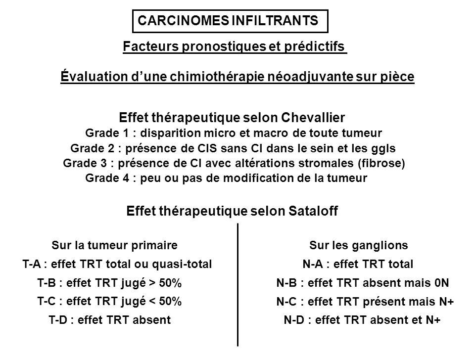 Évaluation dune chimiothérapie néoadjuvante sur pièce Effet thérapeutique selon Chevallier Grade 1 : disparition micro et macro de toute tumeur Grade 2 : présence de CIS sans CI dans le sein et les ggls Grade 3 : présence de CI avec altérations stromales (fibrose) Grade 4 : peu ou pas de modification de la tumeur Effet thérapeutique selon Sataloff Sur la tumeur primaire Sur les ganglions T-A : effet TRT total ou quasi-total T-B : effet TRT jugé > 50% T-C : effet TRT jugé < 50% T-D : effet TRT absent N-A : effet TRT total N-B : effet TRT absent mais 0N N-C : effet TRT présent mais N+ N-D : effet TRT absent et N+ Facteurs pronostiques et prédictifs CARCINOMES INFILTRANTS