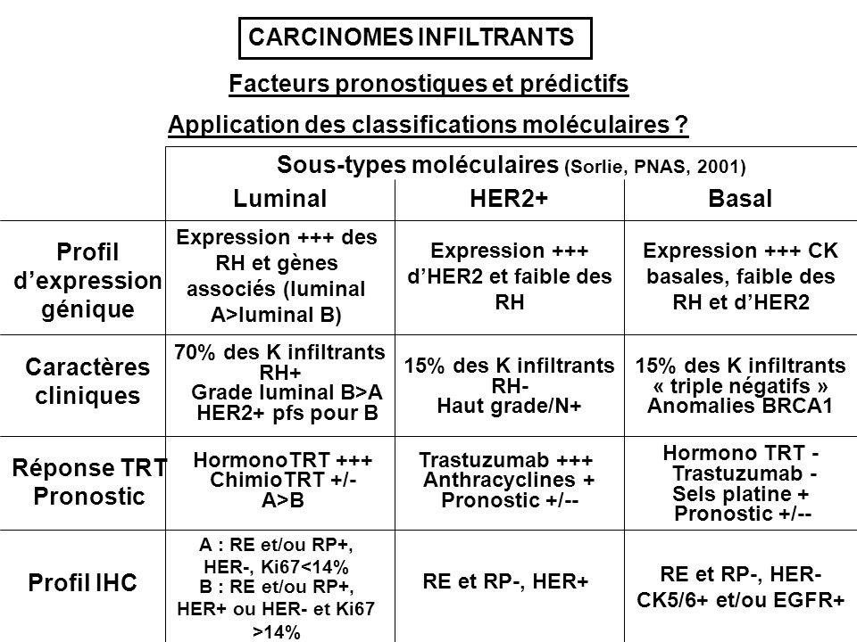 Facteurs pronostiques et prédictifs Application des classifications moléculaires ? Sous-types moléculaires (Sorlie, PNAS, 2001) LuminalHER2+Basal Prof