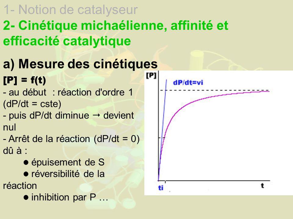1- Notion de catalyseur 2- Cinétique michaélienne, affinité et efficacité catalytique a) Mesure des cinétiques [P] = f(t) - au début : réaction d ordre 1 (dP/dt = cste) - puis dP/dt diminue devient nul - Arrêt de la réaction (dP/dt = 0) dû à : épuisement de S réversibilité de la réaction inhibition par P …