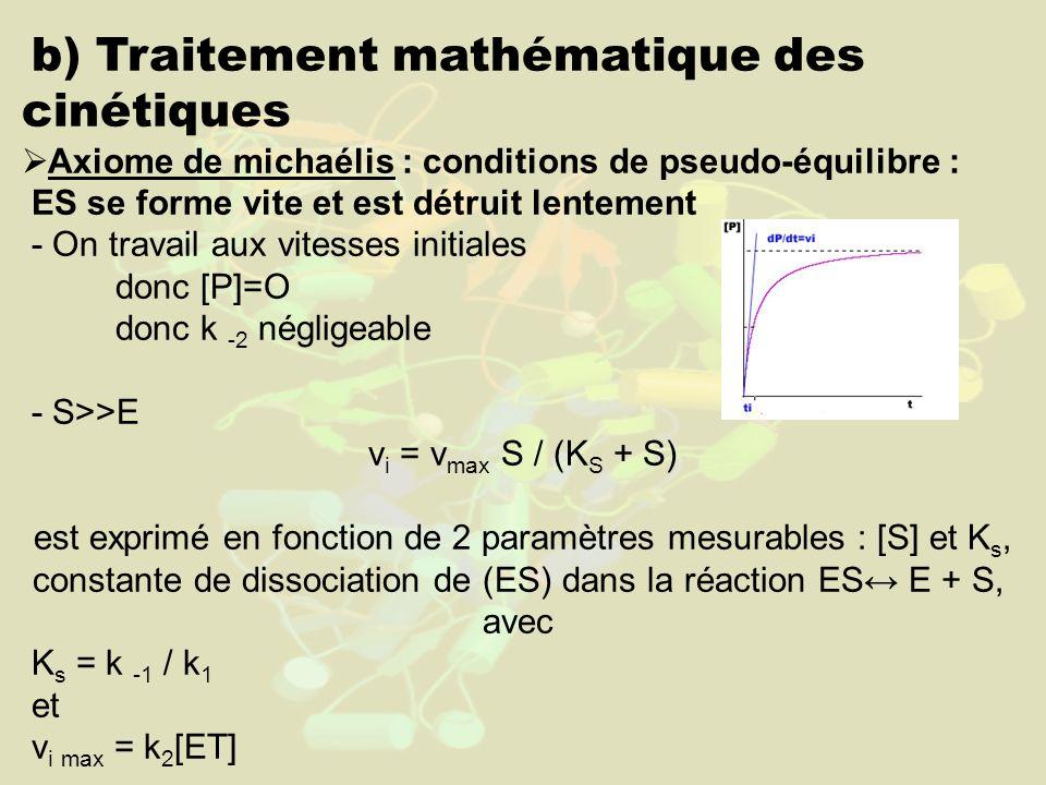 b) Traitement mathématique des cinétiques Axiome de michaélis : conditions de pseudo-équilibre : ES se forme vite et est détruit lentement - On travail aux vitesses initiales donc [P]=O donc k -2 négligeable - S>>E v i = v max S / (K S + S) est exprimé en fonction de 2 paramètres mesurables : [S] et K s, constante de dissociation de (ES) dans la réaction ES E + S, avec K s = k -1 / k 1 et v i max = k 2 [ET]