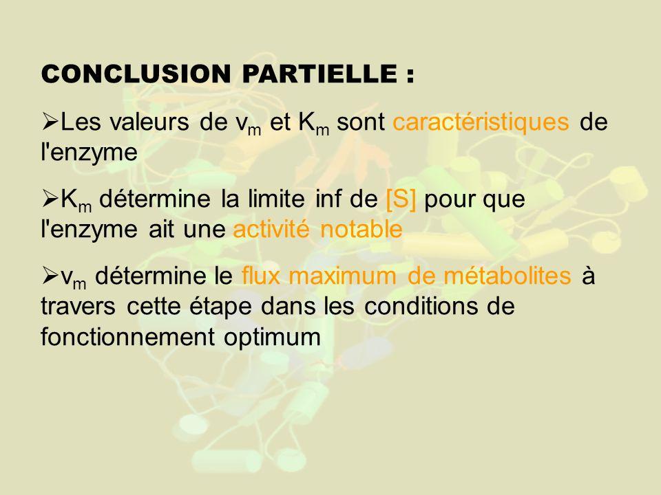 CONCLUSION PARTIELLE : Les valeurs de v m et K m sont caractéristiques de l enzyme K m détermine la limite inf de [S] pour que l enzyme ait une activité notable v m détermine le flux maximum de métabolites à travers cette étape dans les conditions de fonctionnement optimum