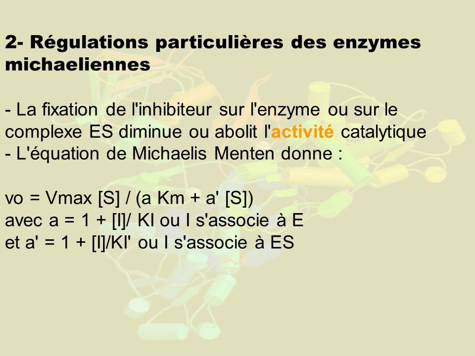 2- Régulations particulières des enzymes michaeliennes - La fixation de l inhibiteur sur l enzyme ou sur le complexe ES diminue ou abolit l activité catalytique - L équation de Michaelis Menten donne : vo = Vmax [S] / (a Km + a [S]) avec a = 1 + [I]/ KI ou I s associe à E et a = 1 + [I]/KI ou I s associe à ES