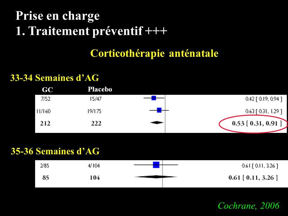 Prise en charge 1. Traitement préventif +++ 33-34 Semaines dAG 35-36 Semaines dAG GC Placebo Corticothérapie anténatale Cochrane, 2006