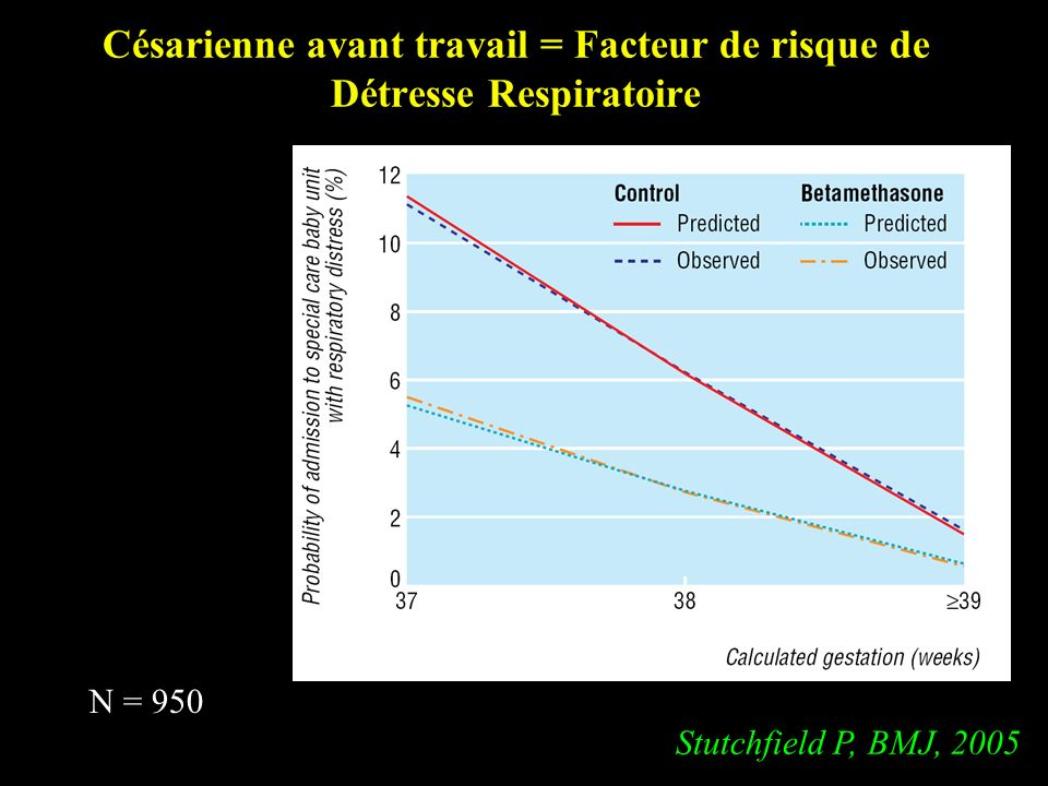 Césarienne avant travail = Facteur de risque de Détresse Respiratoire Stutchfield P, BMJ, 2005 N = 950