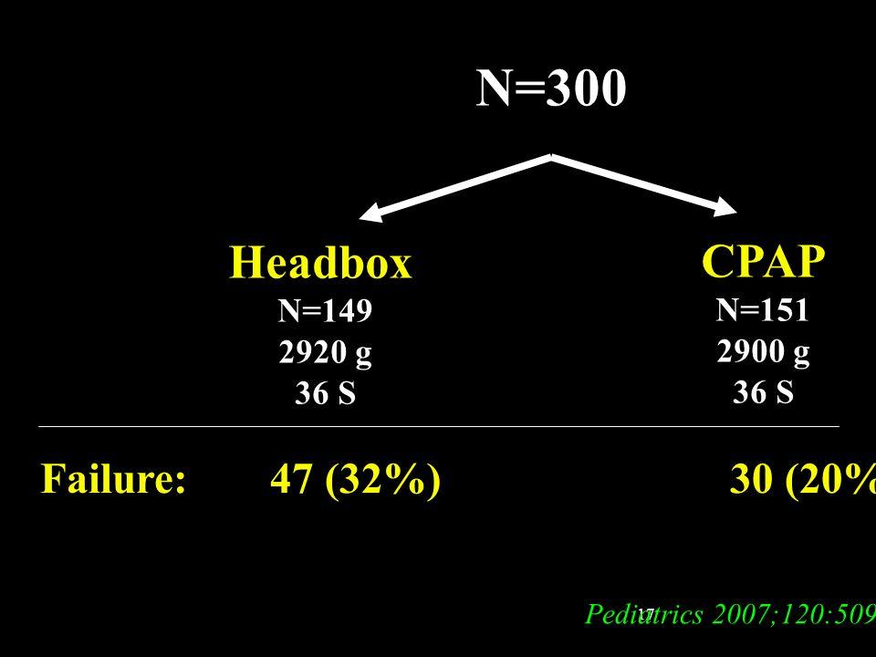 17 N=300 Headbox N=149 2920 g 36 S CPAP N=151 2900 g 36 S Pediatrics 2007;120:509 Failure: 47 (32%) 30 (20%)*