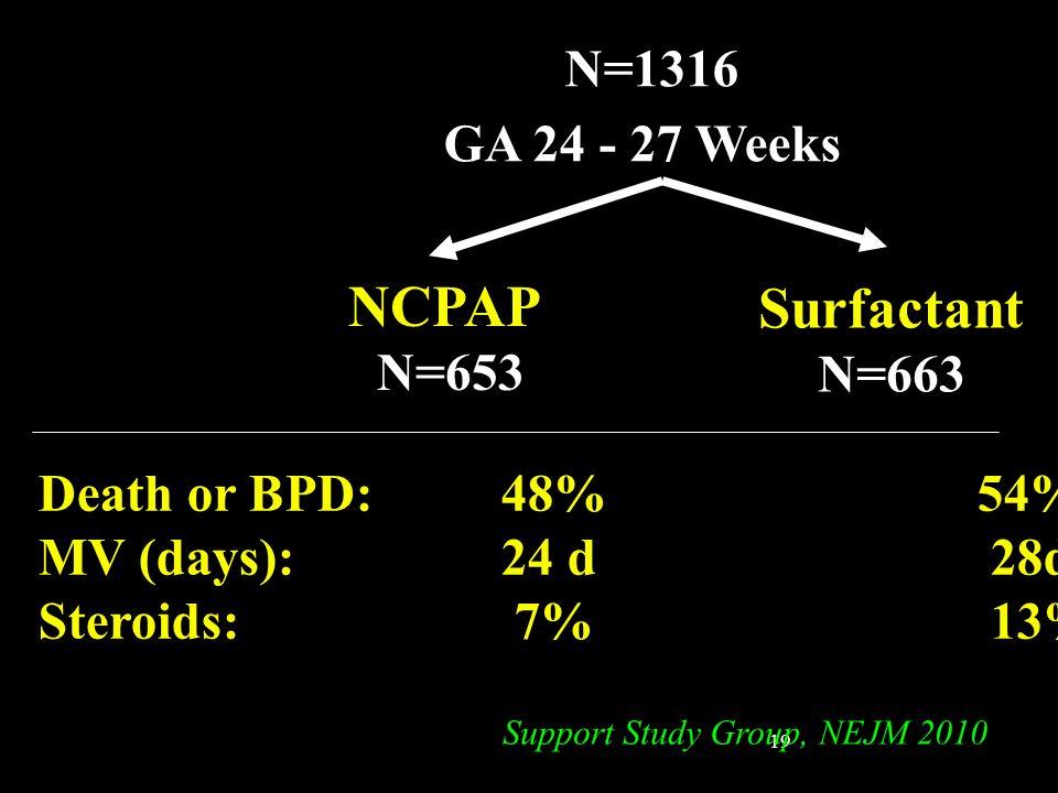 19 N=1316 GA 24 - 27 Weeks NCPAP N=653 Surfactant N=663 Death or BPD: 48% 54% MV (days): 24 d28d* Steroids: 7%13%* Support Study Group, NEJM 2010