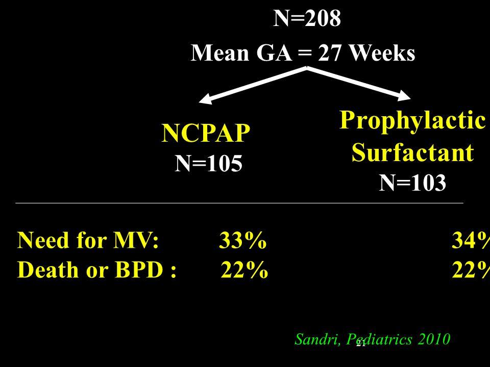 21 N=208 Mean GA = 27 Weeks NCPAP N=105 Prophylactic Surfactant N=103 Need for MV: 33% 34% Death or BPD : 22% 22% Sandri, Pediatrics 2010