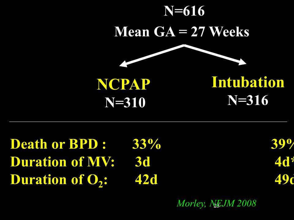 23 N=616 Mean GA = 27 Weeks NCPAP N=310 Intubation N=316 Death or BPD : 33% 39% Duration of MV: 3d 4d* Duration of O 2 : 42d49d* Morley, NEJM 2008