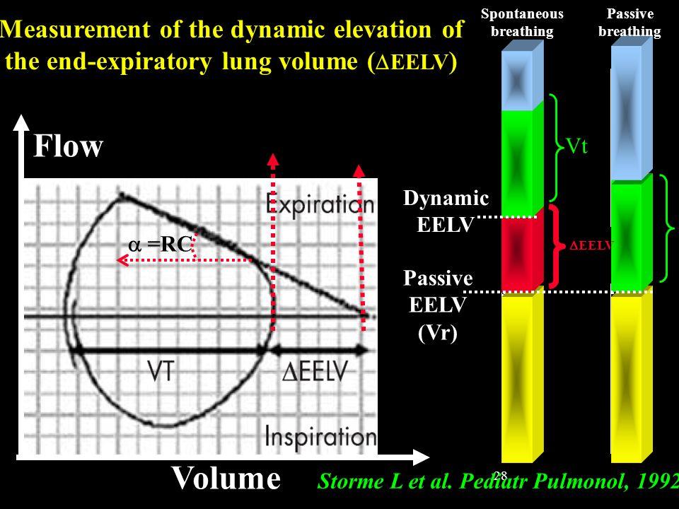 28 Dynamic EELV Estimated passive EELV Storme L et al. Pediatr Pulmonol, 1992 Flow Volume Passive EELV (Vr) Dynamic EELV Vt Spontaneous breathing Pass