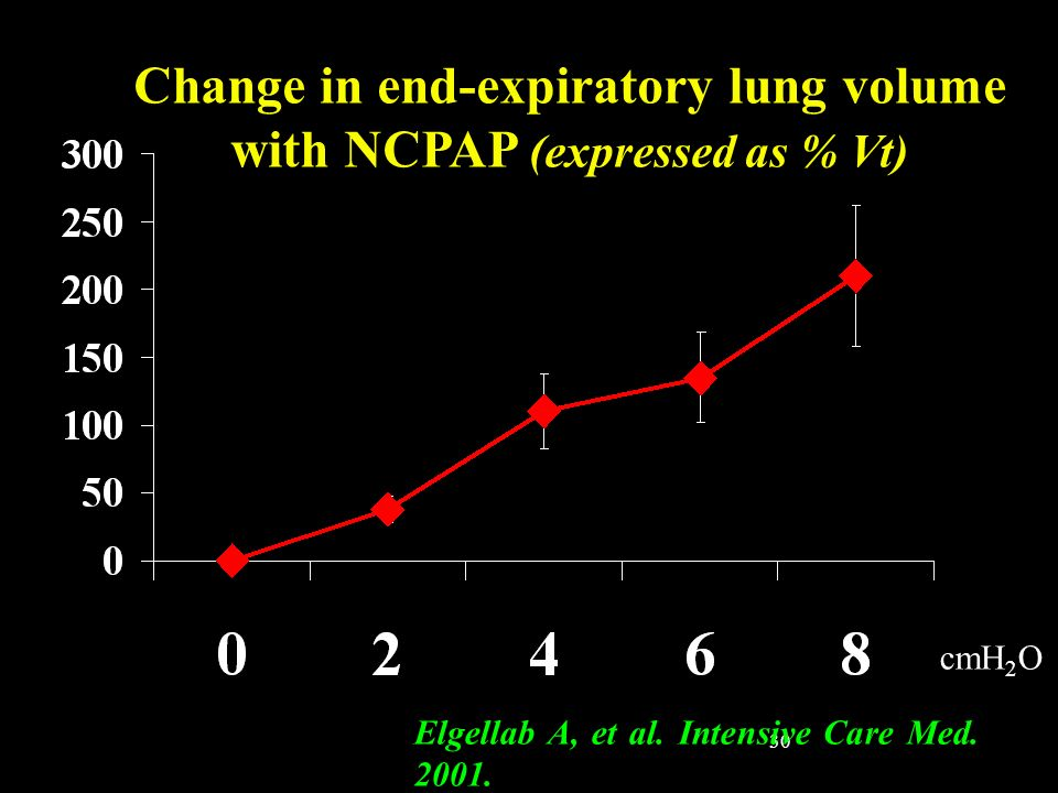 30 Change in end-expiratory lung volume with NCPAP (expressed as % Vt) Elgellab A, et al. Intensive Care Med. 2001. cmH 2 O
