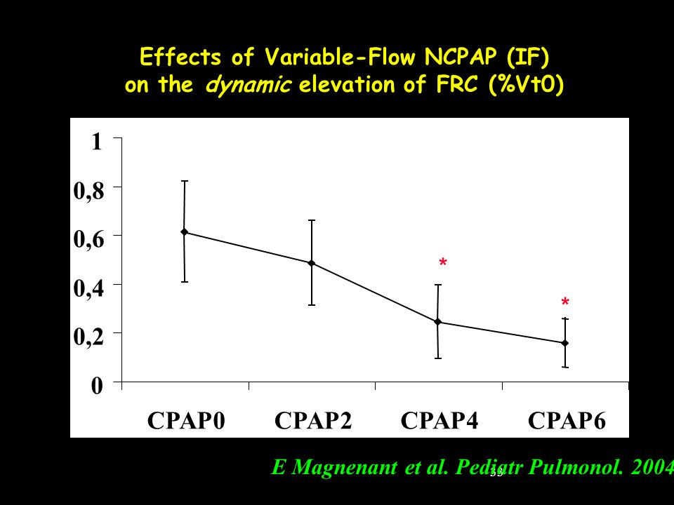 33 0 0,2 0,4 0,6 0,8 1 CPAP0CPAP2CPAP4CPAP6 * * Effects of Variable-Flow NCPAP (IF) on the dynamic elevation of FRC (%Vt0) E Magnenant et al. Pediatr