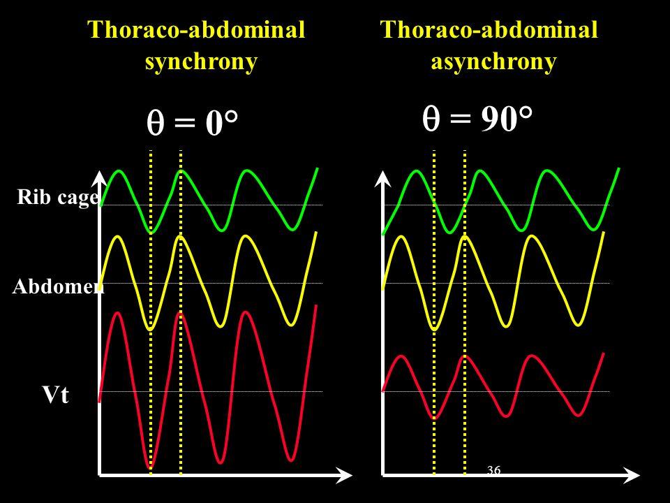 36 Thoraco-abdominal synchrony Rib cage Abdomen Vt Thoraco-abdominal asynchrony = 0° = 90°