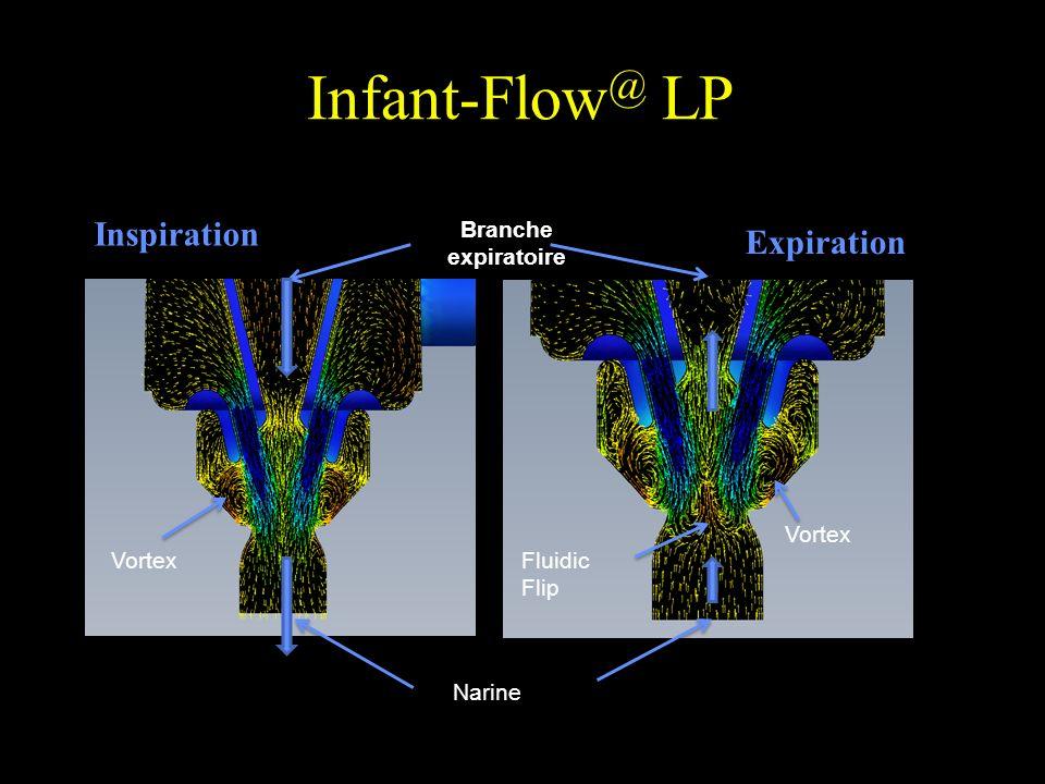 Infant-Flow @ LP Inspiration Branche expiratoire Vortex Fluidic Flip Narine Expiration