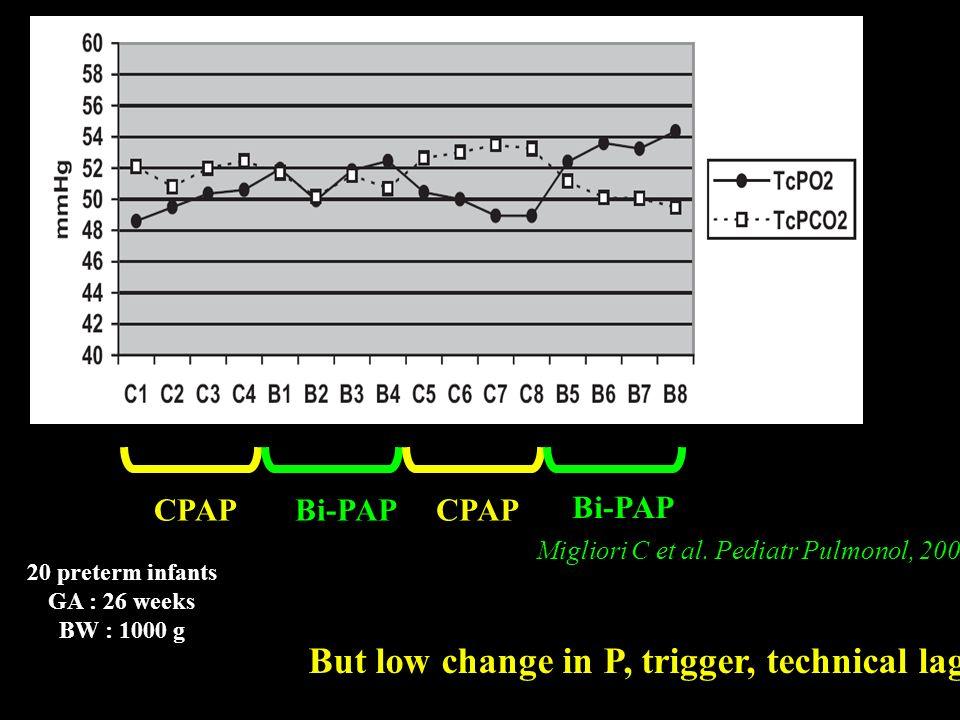 CPAPBi-PAPCPAP Bi-PAP Migliori C et al. Pediatr Pulmonol, 2005 20 preterm infants GA : 26 weeks BW : 1000 g But low change in P, trigger, technical la