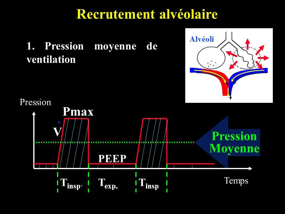 Recrutement alvéolaire 1. Pression moyenne de ventilation Pression T insp T insp.. T exp. Pression Moyenne Pmax PEEP Temps V Alvéoli