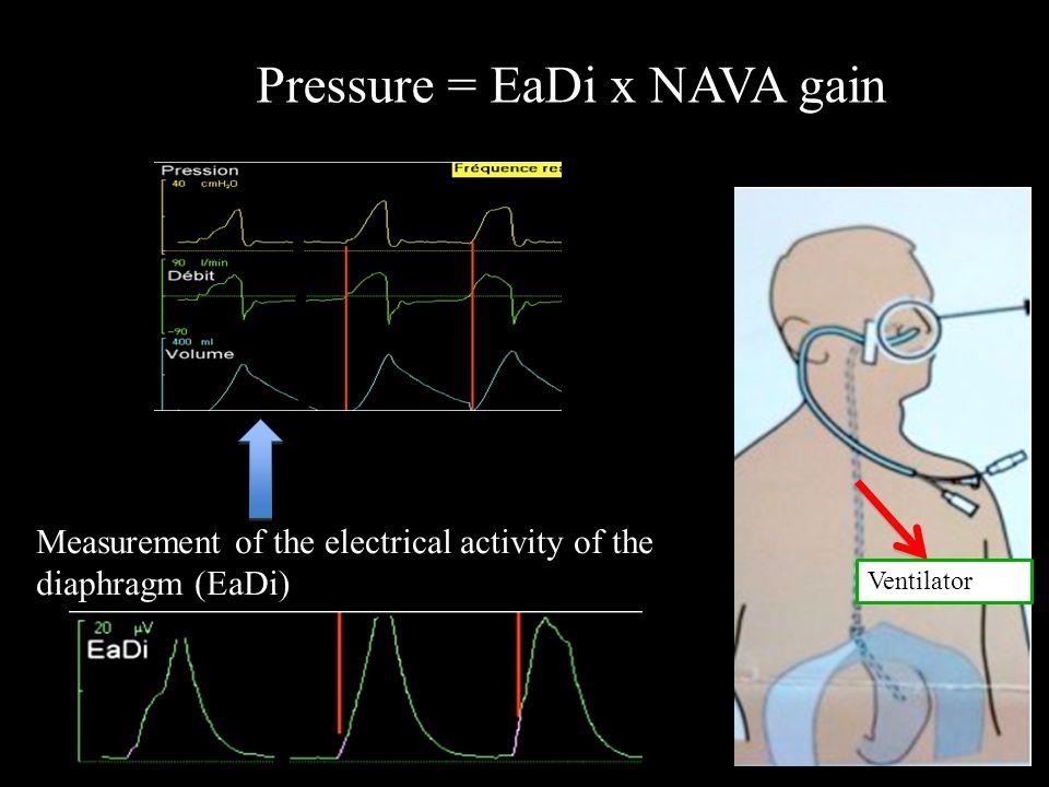 Ventilator Pressure = EaDi x NAVA gain Measurement of the electrical activity of the diaphragm (EaDi)