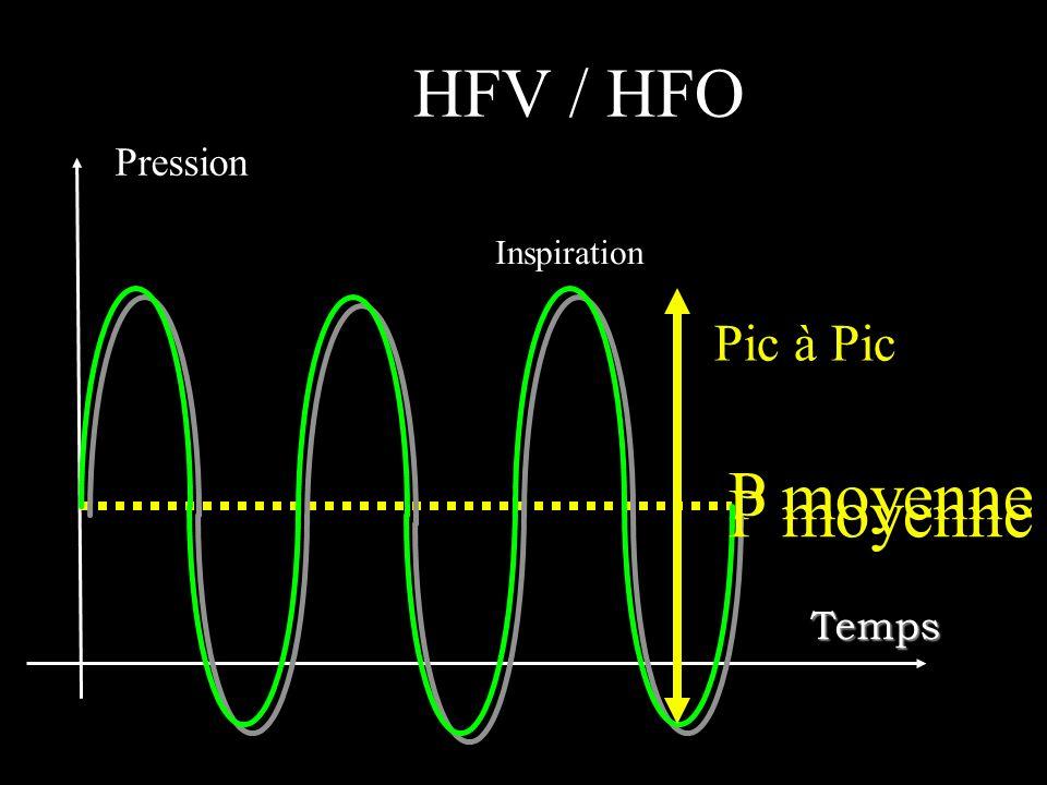 Inspiration Pression P moyenne Pic à Pic Temps P moyenne HFV / HFO