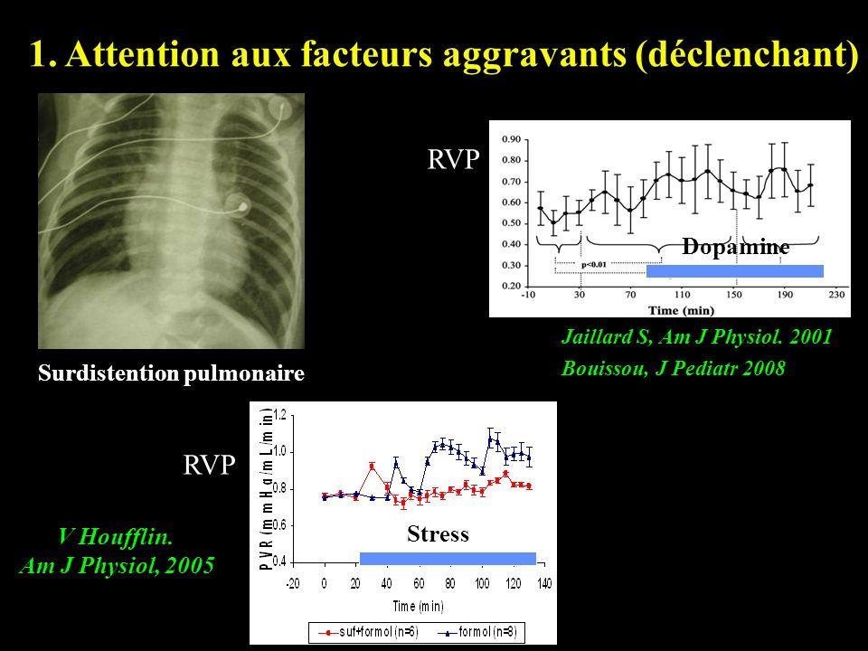 Surdistention pulmonaire 1. Attention aux facteurs aggravants (déclenchant) Stress V Houfflin. Am J Physiol, 2005 RVP Dopamine Jaillard S, Am J Physio