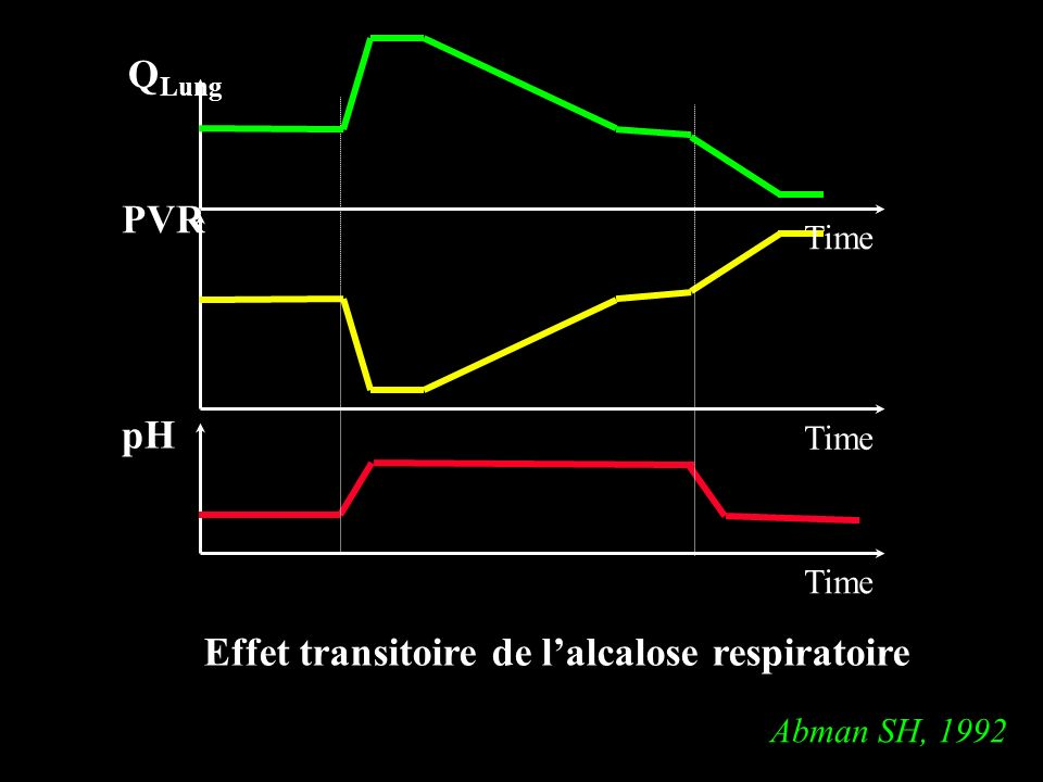 PVR Time pH Time Q Lung Time Effet transitoire de lalcalose respiratoire Abman SH, 1992