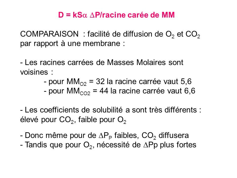 D = kS P/racine carée de MM COMPARAISON : facilité de diffusion de O 2 et CO 2 par rapport à une membrane : - Les racines carrées de Masses Molaires s