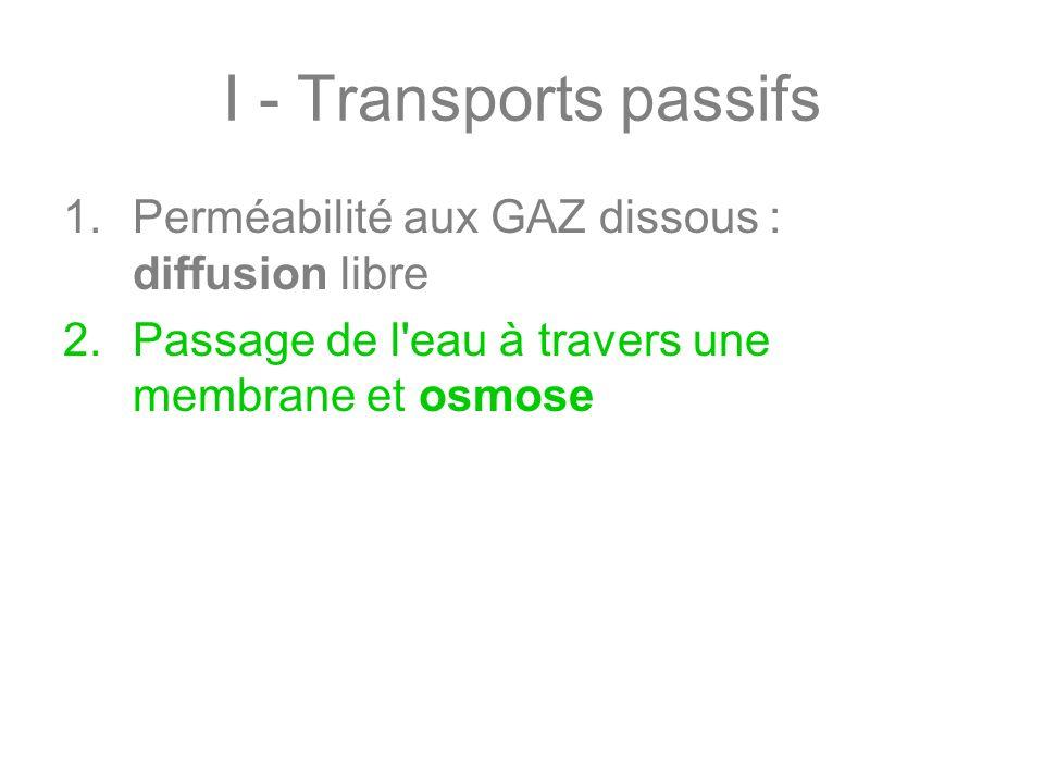 I - Transports passifs 1.Perméabilité aux GAZ dissous : diffusion libre 2.Passage de l'eau à travers une membrane et osmose