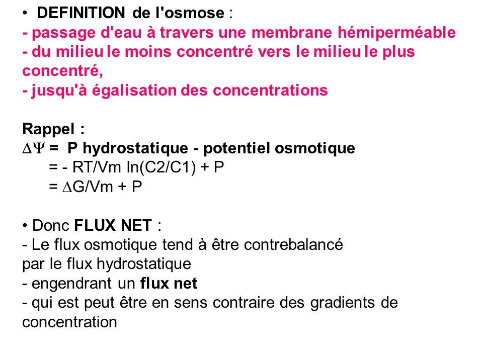 DEFINITION de l'osmose : - passage d'eau à travers une membrane hémiperméable - du milieu le moins concentré vers le milieu le plus concentré, - jusqu