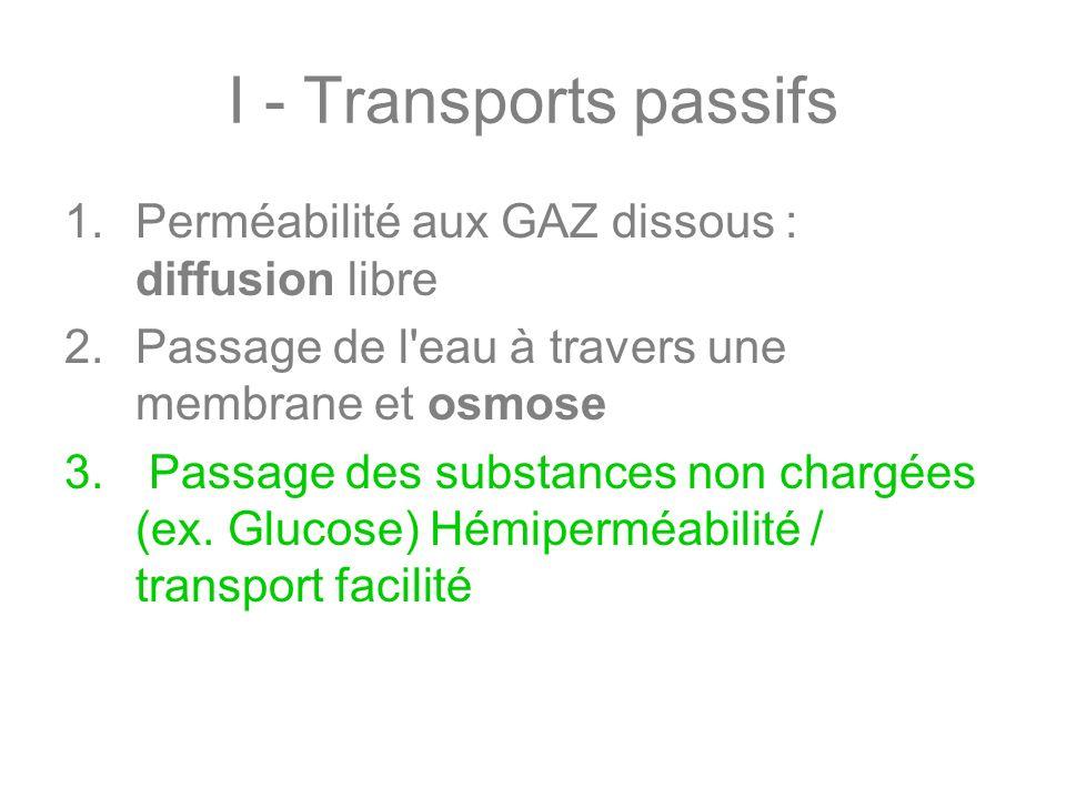 I - Transports passifs 1.Perméabilité aux GAZ dissous : diffusion libre 2.Passage de l'eau à travers une membrane et osmose 3. Passage des substances