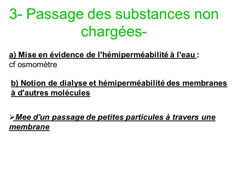 3- Passage des substances non chargées- a) Mise en évidence de l'hémiperméabilité à l'eau : cf osmomètre b) Notion de dialyse et hémiperméabilité des