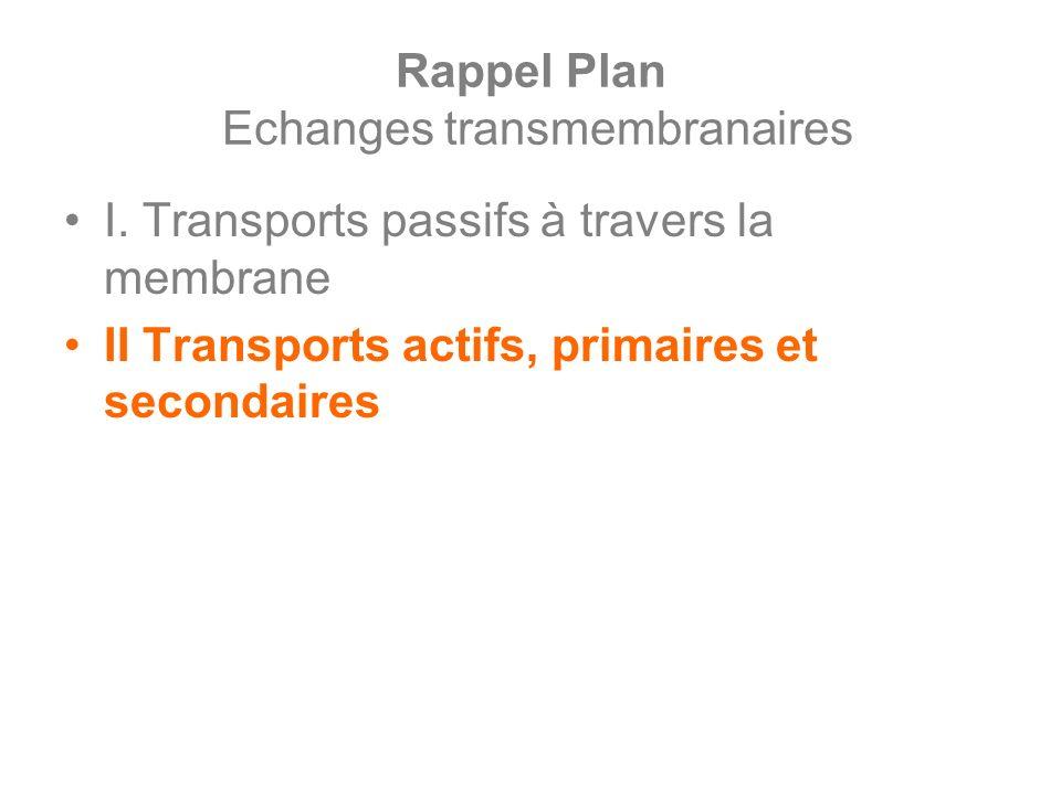 Rappel Plan Echanges transmembranaires I. Transports passifs à travers la membrane II Transports actifs, primaires et secondaires