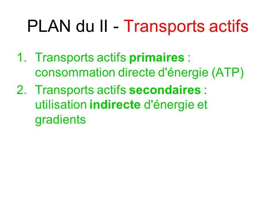 PLAN du II - Transports actifs 1.Transports actifs primaires : consommation directe d'énergie (ATP) 2.Transports actifs secondaires : utilisation indi