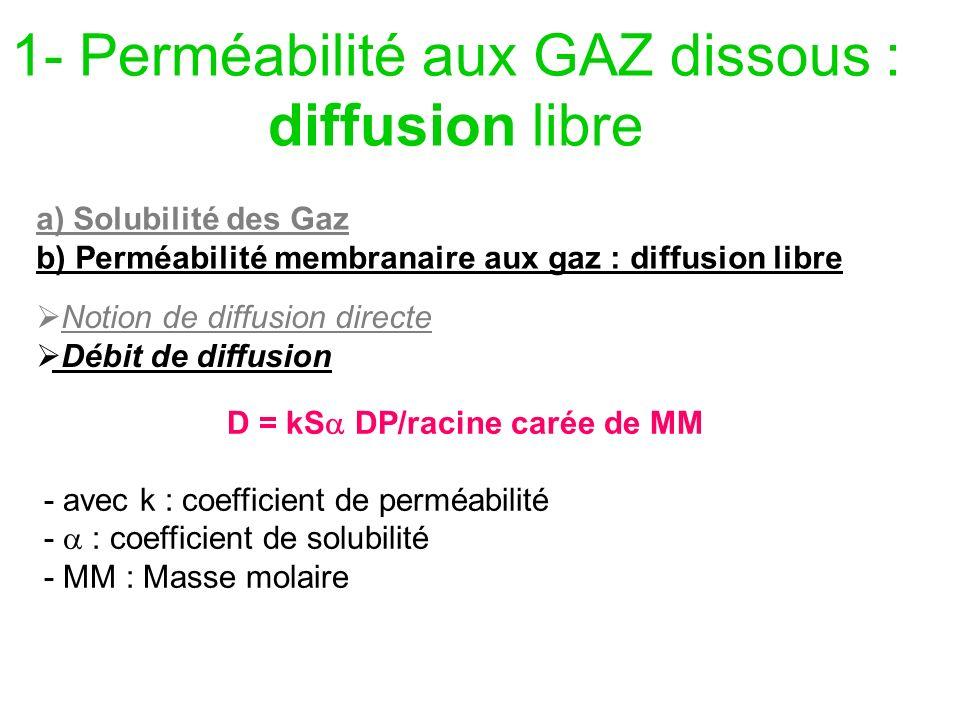 1- Perméabilité aux GAZ dissous : diffusion libre a) Solubilité des Gaz b) Perméabilité membranaire aux gaz : diffusion libre Notion de diffusion dire