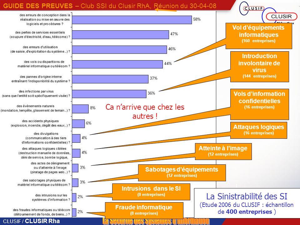CLUSIF / CLUSIR Rha GUIDE DES PREUVES – Club SSI du Clusir RhA, Réunion du 30-04-08 29% Ca narrive que chez les autres .