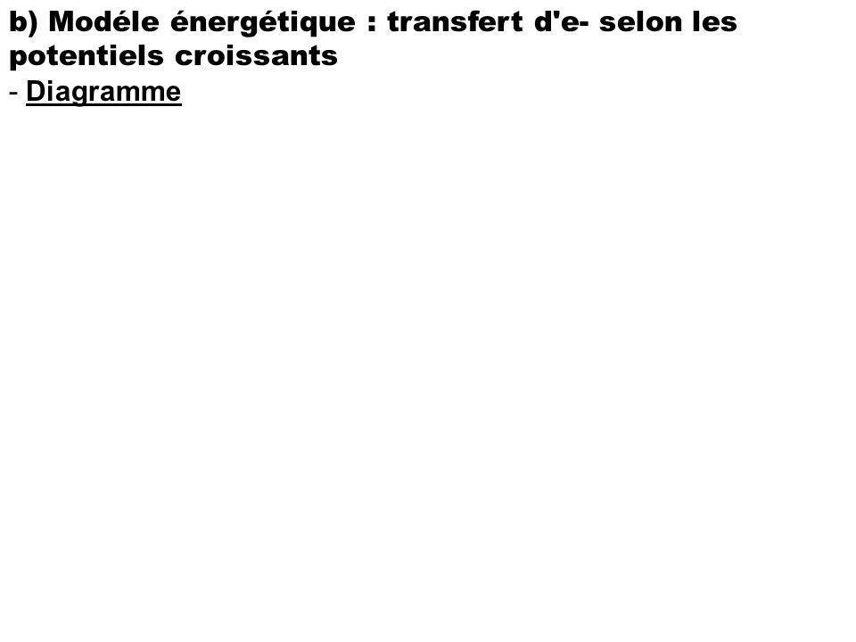 b) Modéle énergétique : transfert d'e- selon les potentiels croissants - Diagramme