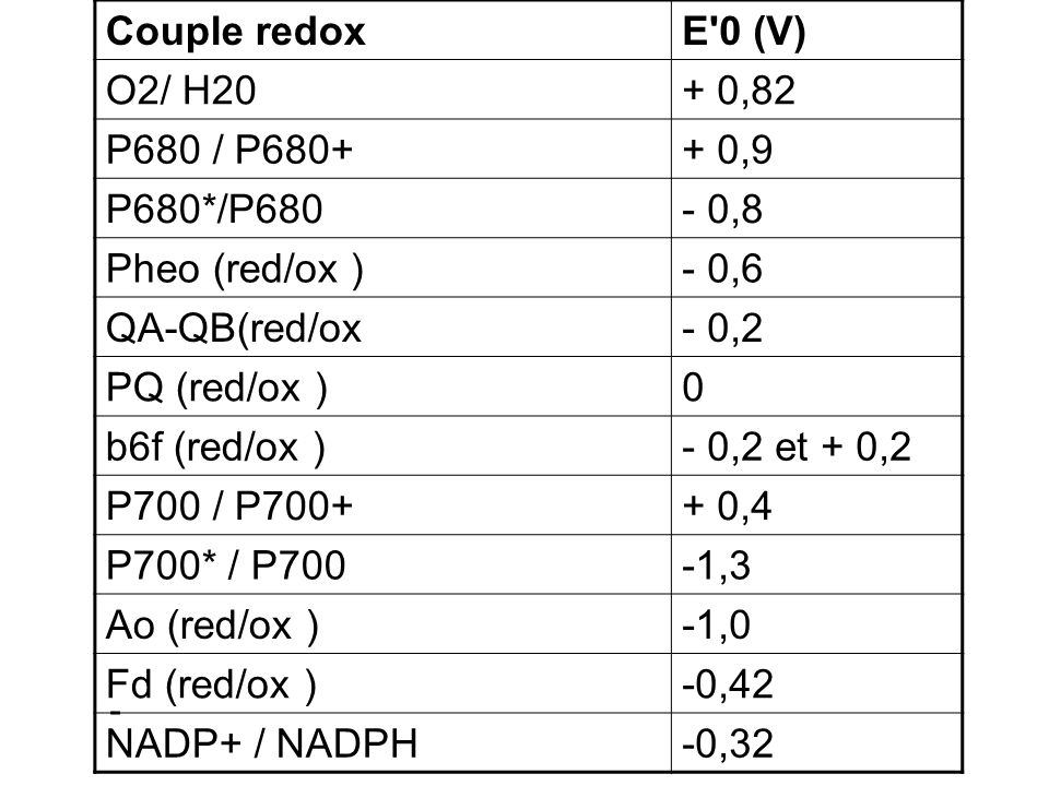 - Couple redoxE'0 (V) O2/ H20+ 0,82 P680 / P680++ 0,9 P680*/P680- 0,8 Pheo (red/ox )- 0,6 QA-QB(red/ox- 0,2 PQ (red/ox )0 b6f (red/ox )- 0,2 et + 0,2
