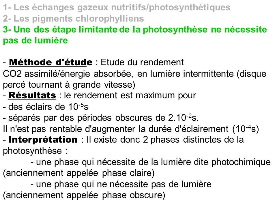 1- Les échanges gazeux nutritifs/photosynthétiques 2- Les pigments chlorophylliens 3- Une des étape limitante de la photosynthèse ne nécessite pas de